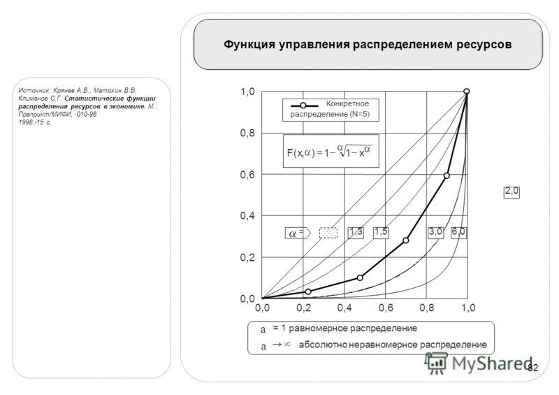 82 Функция управления распределением ресурсов Источник: Крянев А.В., Матохин В.В, Климанов С.Г. Статистические функции распределения ресурсов в экономике. М.: Препринт/МИФИ, 010-98 1998.-15 с. 0,00,20,40,60,81,0 0,0 0,2 0,4 0,6 0,8 1,0 a = 1 равномер
