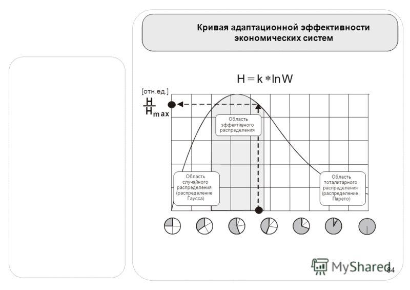 84 Кривая адаптационной эффективности экономических систем [отн.ед.] H H m a x Область случайного распределения (распределение Гаусса) Область тоталитарного распределения (распределение Парето) Область эффективного распределения WlnkH