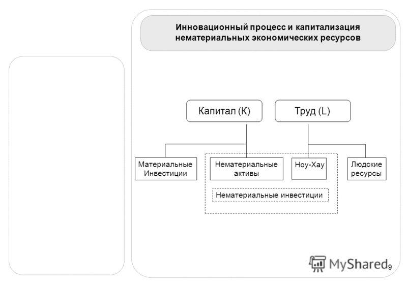 9 Инновационный процесс и капитализация нематериальных экономических ресурсов Материальные Инвестиции Нематериальные активы Людские ресурсы Ноу-Хау Нематериальные инвестиции Капитал (К)Труд (L)