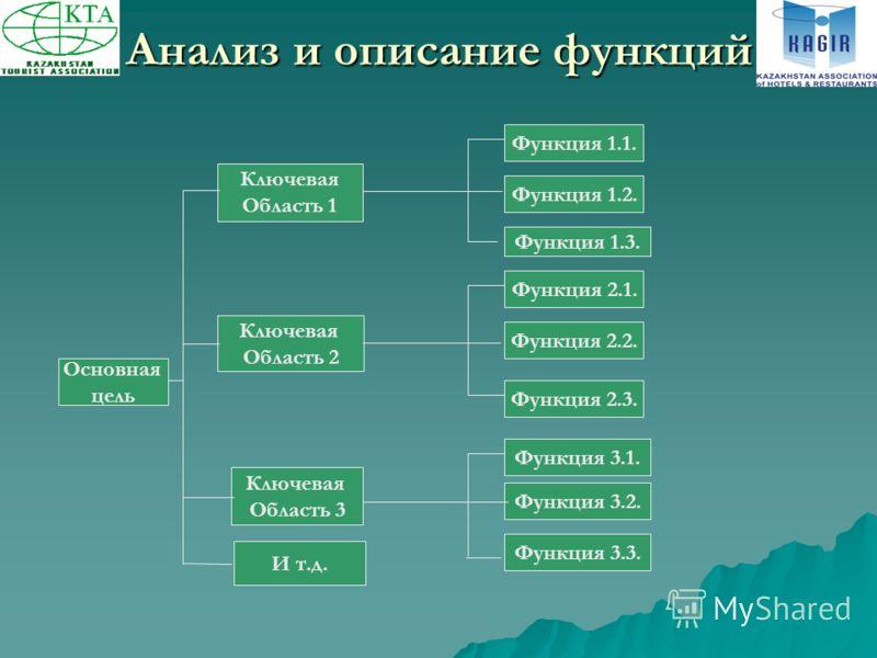 Анализ и описание функций Основная цель Ключевая Область 1 Ключевая Область 2 И т.д. Ключевая Область 3 Функция 1.1. Функция 1.2. Функция 1.3. Функция 3.3. Функция 3.2. Функция 3.1. Функция 2.1. Функция 2.2. Функция 2.3.