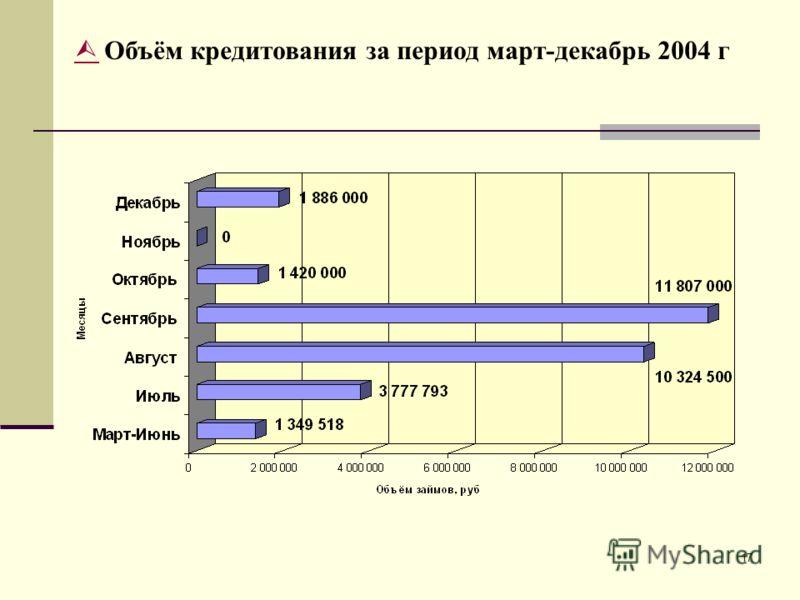 17 Объём кредитования за период март-декабрь 2004 г