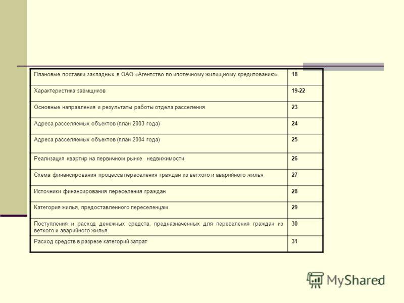 3 Плановые поставки закладных в ОАО «Агентство по ипотечному жилищному кредитованию» 18 Характеристика заёмщиков19-22 Основные направления и результаты работы отдела расселения23 Адреса расселяемых объектов (план 2003 года)24 Адреса расселяемых объек