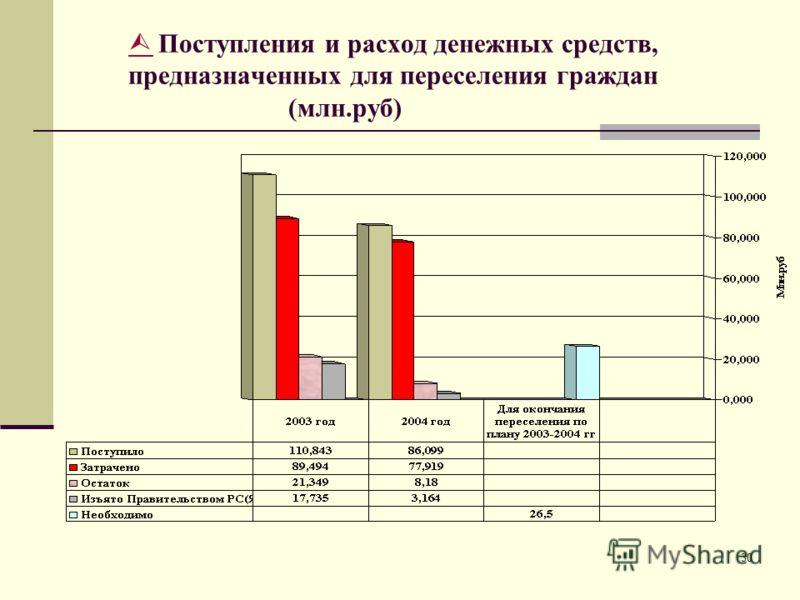 30 Поступления и расход денежных средств, предназначенных для переселения граждан (млн.руб)