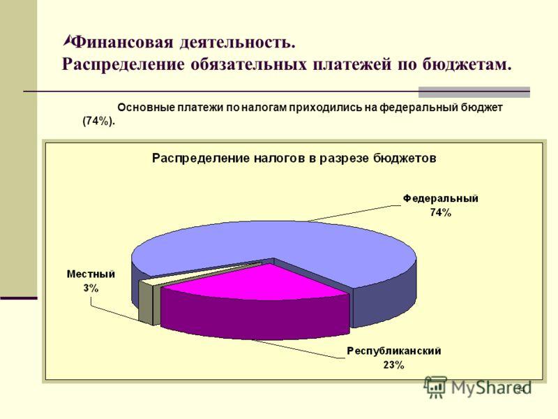 34 Финансовая деятельность. Распределение обязательных платежей по бюджетам. Основные платежи по налогам приходились на федеральный бюджет (74%).