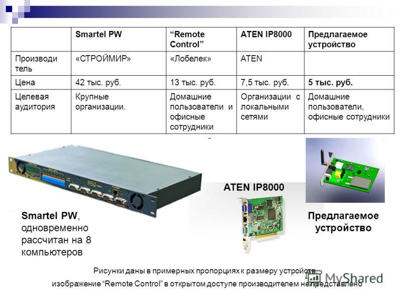 Smartel PWRemote Control ATEN IP8000Предлагаемое устройство Производи тель «СТРОЙМИР»«Лобелек»ATEN Цена42 тыс. руб.13 тыс. руб.7,5 тыс. руб.5 тыс. руб. Целевая аудитория Крупные организации. Домашние пользователи и офисные сотрудники Организации с ло
