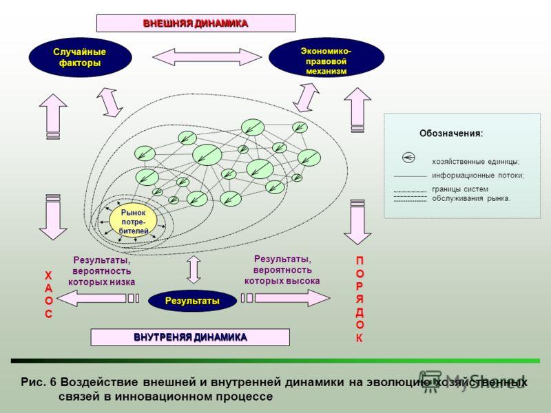 Рис. 6 Воздействие внешней и внутренней динамики на эволюцию хозяйственных связей в инновационном процессе