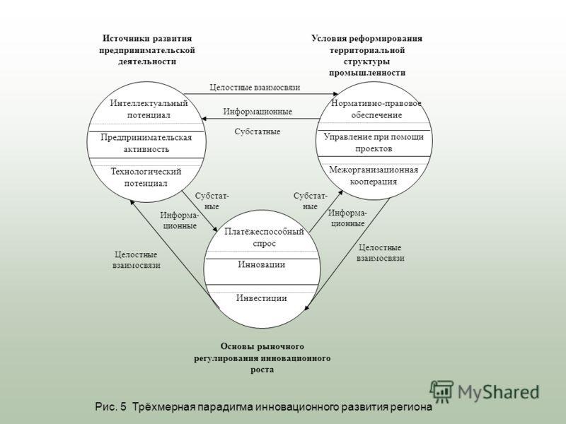 Интеллектуальный потенциал Технологический потенциал Предпринимательская активность Платёжеспособный спрос Инвестиции Инновации Нормативно-правовое обеспечение Межорганизационная кооперация Управление при помощи проектов Источники развития предприним