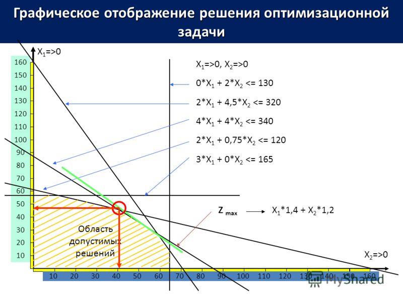 Графическое отображение решения оптимизационной задачи X 1 =>0 X 2 =>0 102030405060708090100110120130140150160 10 20 30 40 50 60 70 80 90 100 110 120 130 140 150 160 X 1 =>0, X 2 =>0 0*X 1 + 2*X 2
