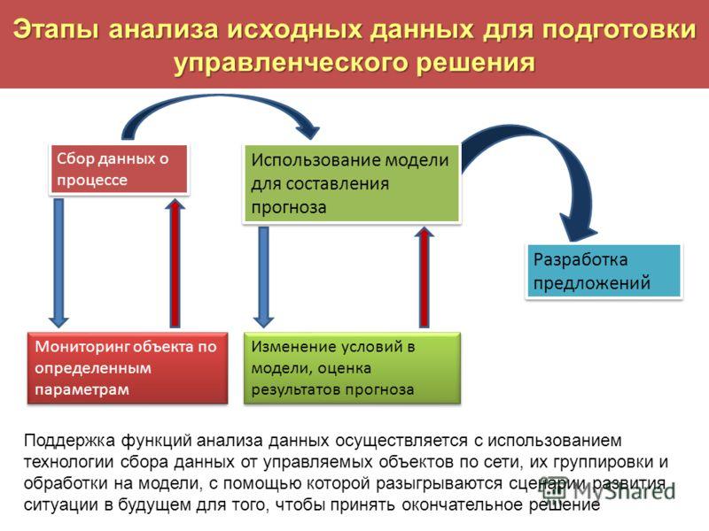 Этапы анализа исходных данных для подготовки управленческого решения Сбор данных о процессе Использование модели для составления прогноза Разработка предложений Мониторинг объекта по определенным параметрам Изменение условий в модели, оценка результа