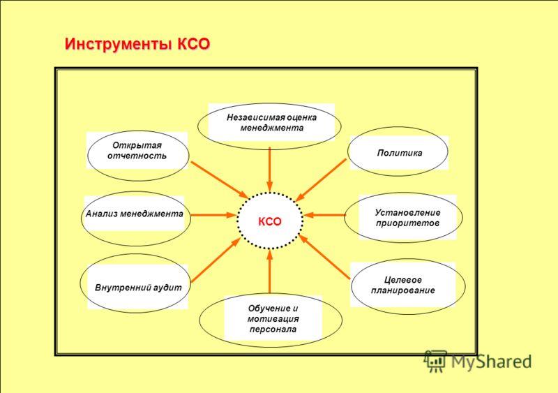 Инструменты КСО Открытая отчетность Политика Независимая оценка менеджмента Анализ менеджмента Целевое планирование Установление приоритетов Обучение и мотивация персонала КСО Внутренний аудит