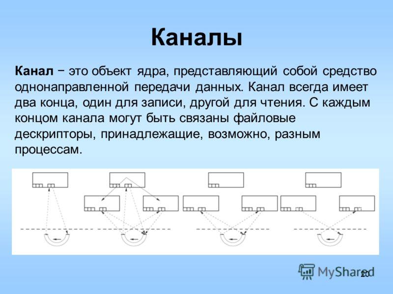 20 Каналы Канал это объект ядра, представляющий собой средство однонаправленной передачи данных. Канал всегда имеет два конца, один для записи, другой для чтения. С каждым концом канала могут быть связаны файловые дескрипторы, принадлежащие, возможно