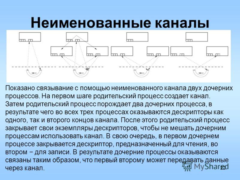 22 Неименованные каналы Показано связывание с помощью неименованного канала двух дочерних процессов. На первом шаге родительский процесс создает канал. Затем родительский процесс порождает два дочерних процесса, в результате чего во всех трех процесс