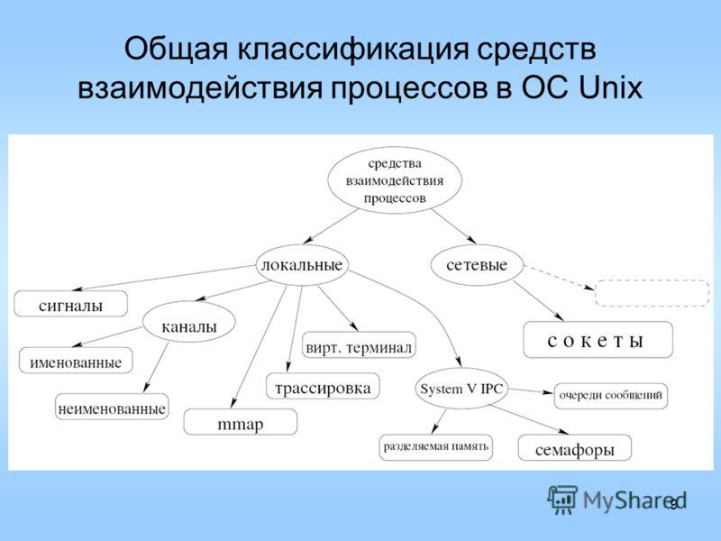 9 Общая классификация средств взаимодействия процессов в ОС Unix