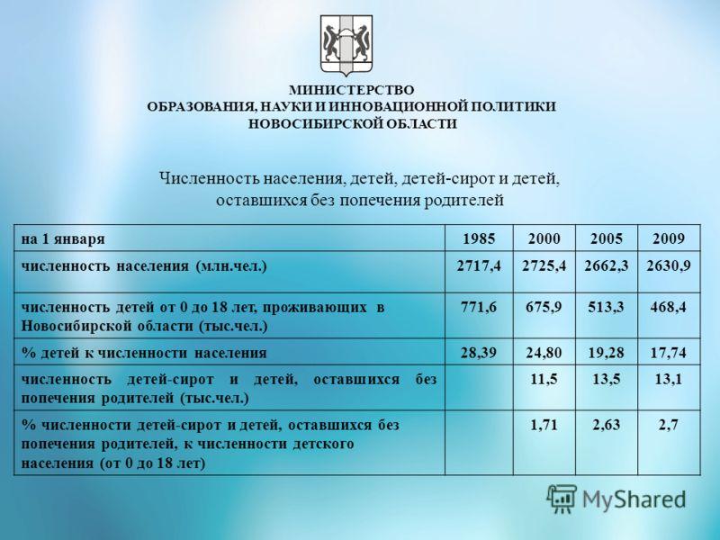 Численность населения, детей, детей-сирот и детей, оставшихся без попечения родителей на 1 января1985200020052009 численность населения (млн.чел.)2717,42725,42662,32630,9 численность детей от 0 до 18 лет, проживающих в Новосибирской области (тыс.чел.