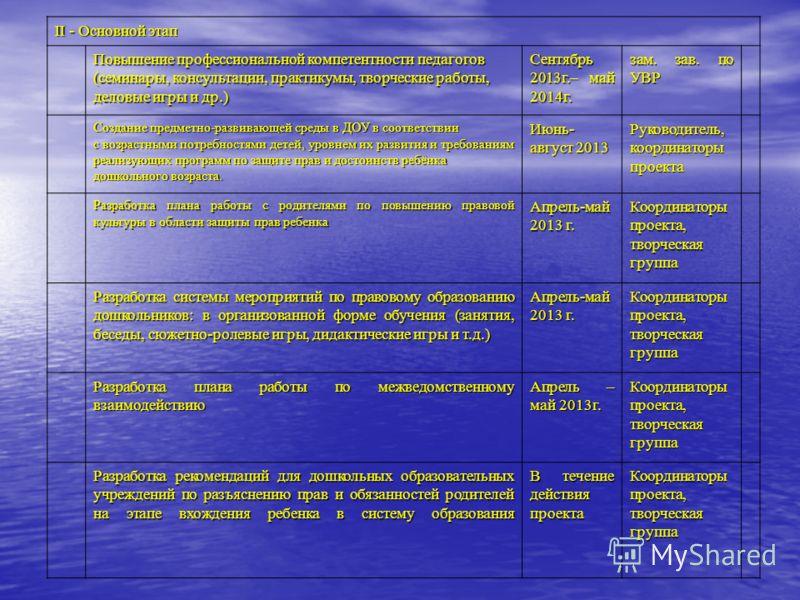 II - Основной этап Повышение профессиональной компетентности педагогов (семинары, консультации, практикумы, творческие работы, деловые игры и др.) Сентябрь 2013г.– май 2014г. зам. зав. по УВР Создание предметно-развивающей среды в ДОУ в соответствии