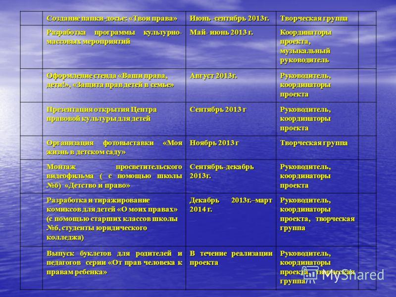 Создание папки-досье: «Твои права» Июнь -сентябрь 2009г. Творческая группа Разработка программы культурно-массовых мероприятий Май- июнь 2009 г.Координаторы проекта, музыкальный руководитель Оформление стенда «Ваши права, дети!», «Защита прав детей в