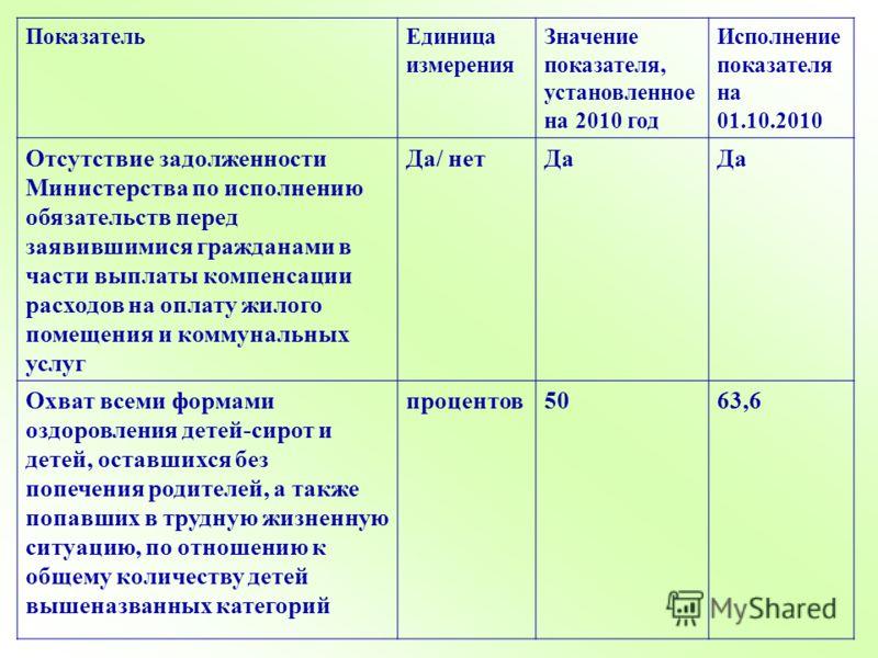 ПоказательЕдиница измерения Значение показателя, установленное на 2010 год Исполнение показателя на 01.10.2010 Отсутствие задолженности Министерства по исполнению обязательств перед заявившимися гражданами в части выплаты компенсации расходов на опла