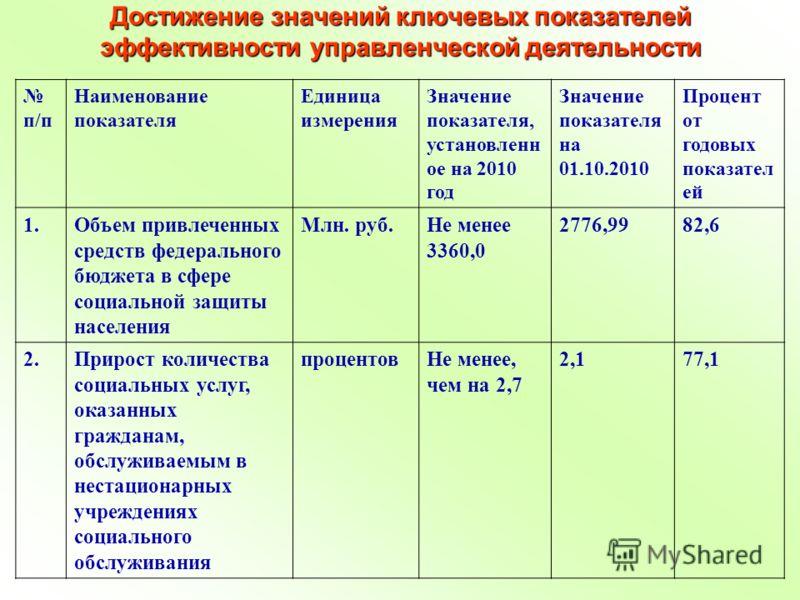 Достижение значений ключевых показателей эффективности управленческой деятельности п/п Наименование показателя Единица измерения Значение показателя, установленн ое на 2010 год Значение показателя на 01.10.2010 Процент от годовых показател ей 1.Объем