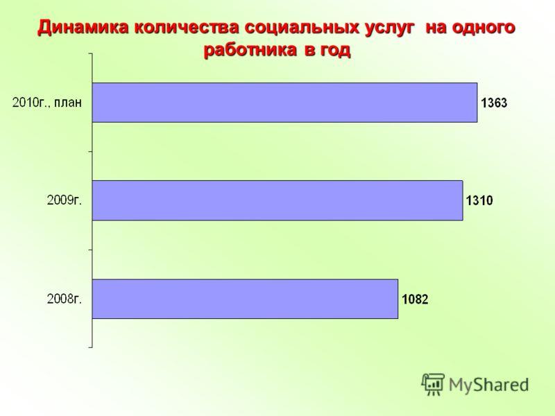 Динамика количества социальных услуг на одного работника в год