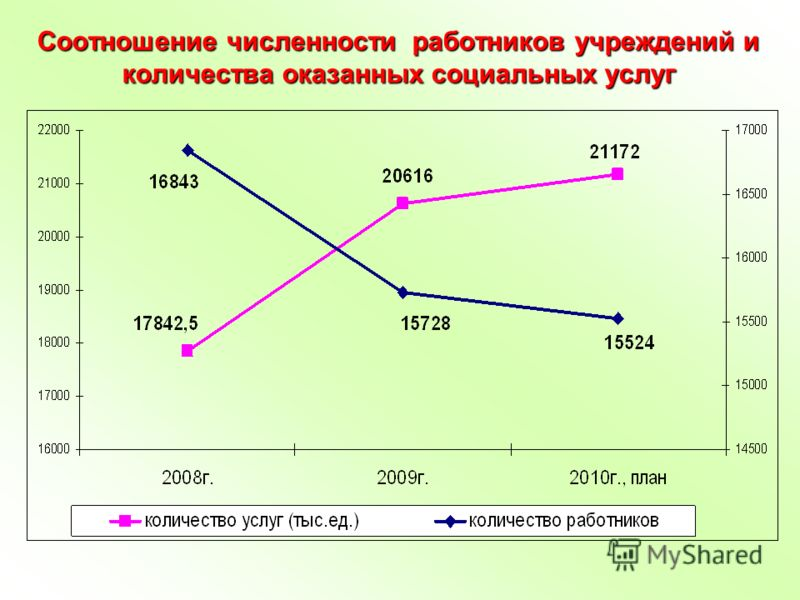 Соотношение численности работников учреждений и количества оказанных социальных услуг