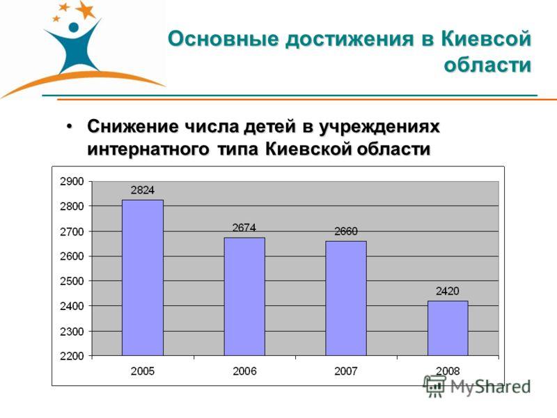 Основные достижения в Киевсой области Снижение числа детей в учреждениях интернатного типа Киевской областиСнижение числа детей в учреждениях интернатного типа Киевской области