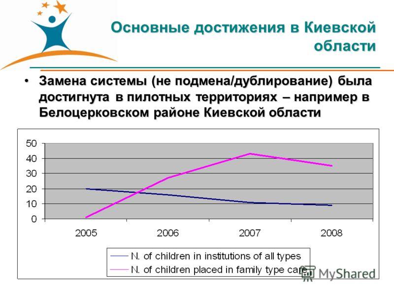 Основные достижения в Киевской области Замена системы (не подмена/дублирование) была достигнута в пилотных территориях – например в Белоцерковском районе Киевской областиЗамена системы (не подмена/дублирование) была достигнута в пилотных территориях