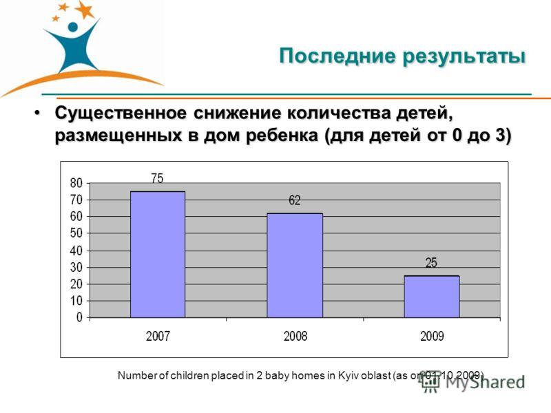 Последние результаты Существенное снижение количества детей, размещенных в дом ребенка (для детей от 0 до 3)Существенное снижение количества детей, размещенных в дом ребенка (для детей от 0 до 3) Number of children placed in 2 baby homes in Kyiv obla