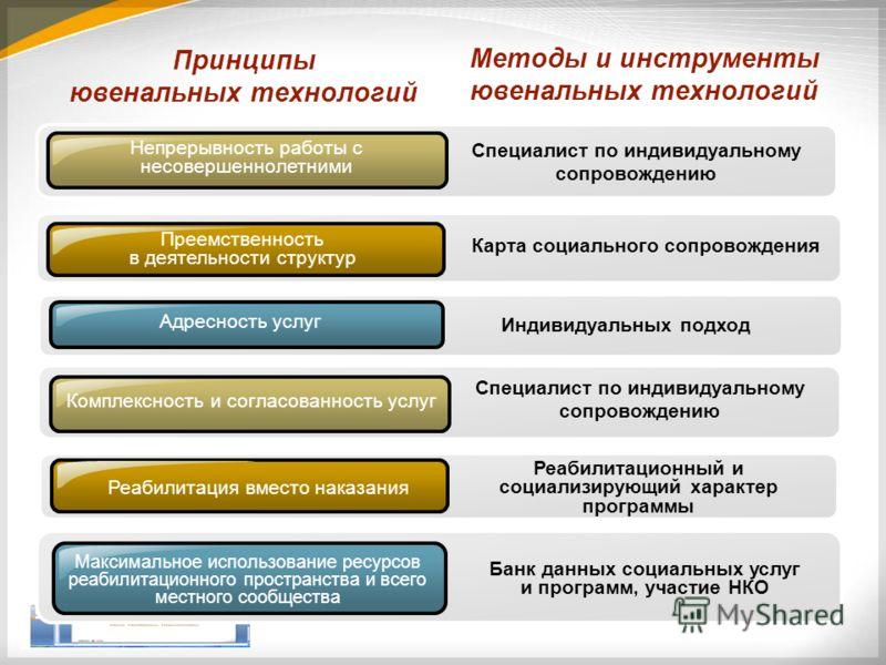 Принципы ювенальных технологий Специалист по индивидуальному сопровождению Преемственность в деятельности структур Специалист по индивидуальному сопровождению Комплексность и согласованность услуг Реабилитация вместо наказания Максимальное использова