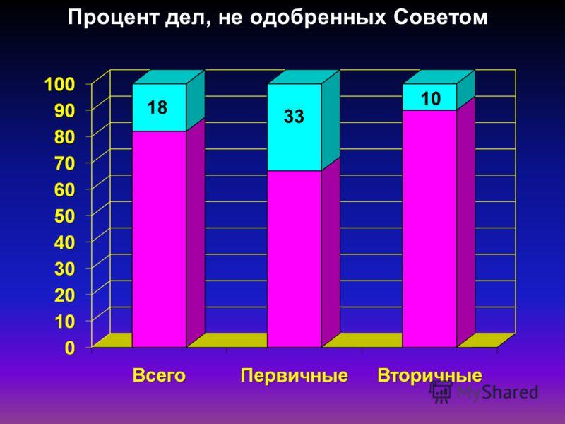 Процент дел, не одобренных Советом 18 33 1010