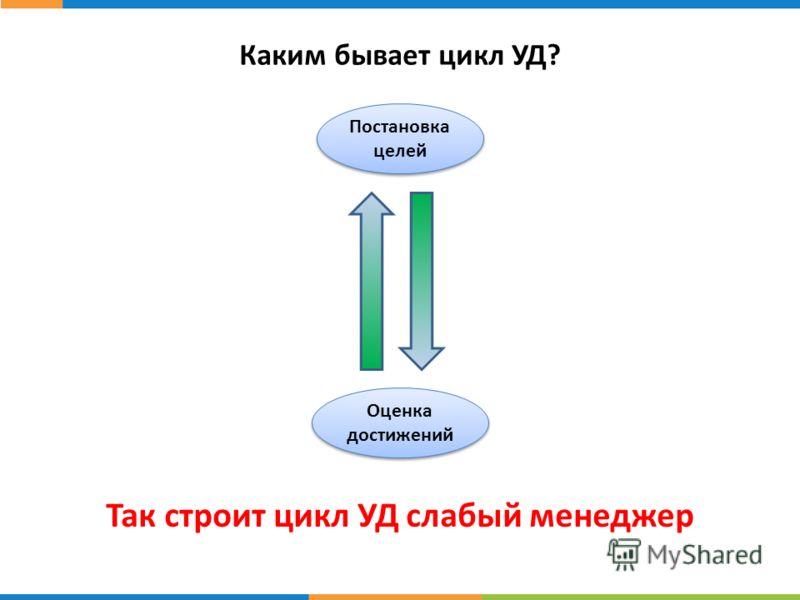 Каким бывает цикл УД? Постановка целей Оценка достижений Так строит цикл УД слабый менеджер