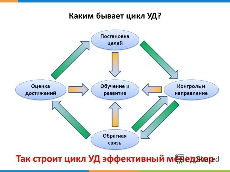 Каким бывает цикл УД? Так строит цикл УД эффективный менеджер Постановка целей Контроль и направление Обратная связь Обучение и развитие Оценка достижений
