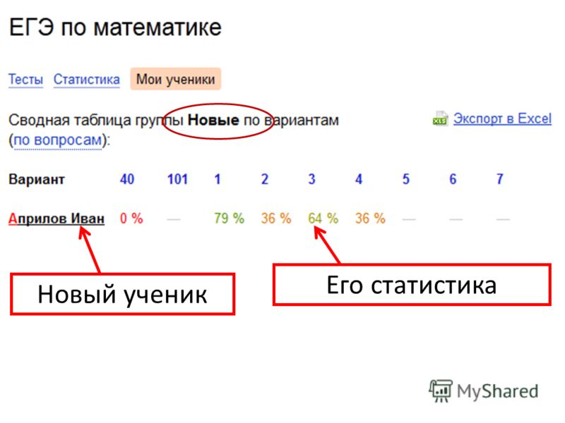 Его статистика Новый ученик