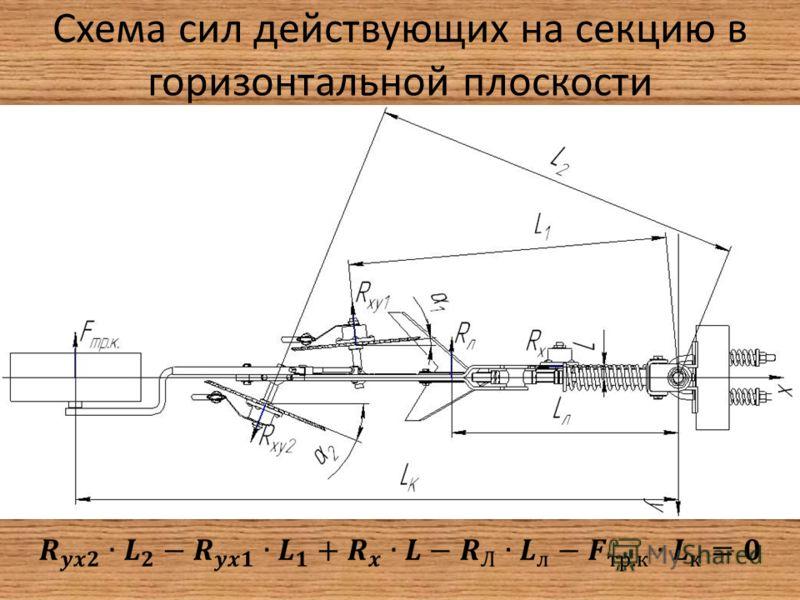 Схема сил действующих на секцию в горизонтальной плоскости