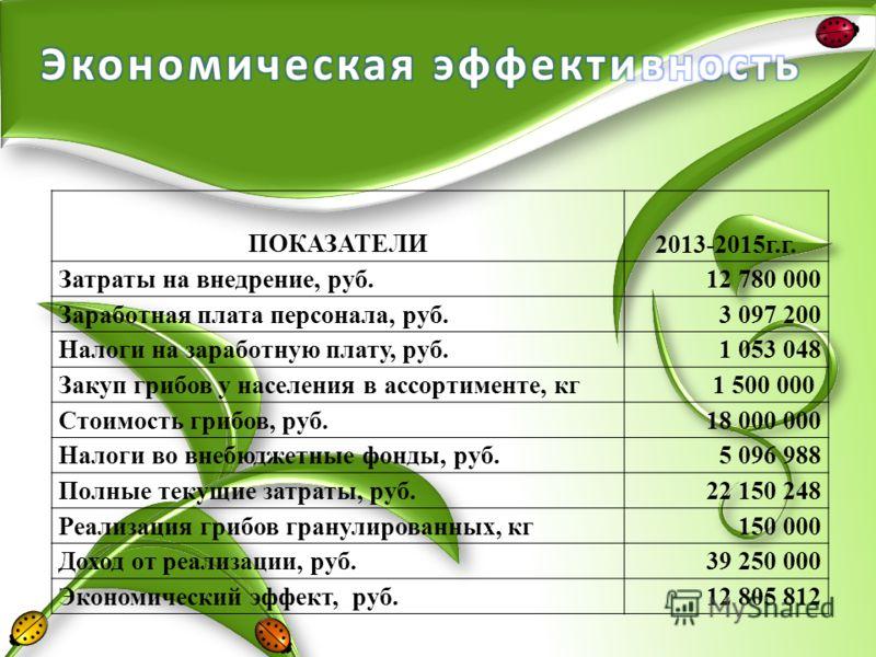 ПОКАЗАТЕЛИ 2013-2015г.г. Затраты на внедрение, руб. 12 780 000 Заработная плата персонала, руб.3 097 200 Налоги на заработную плату, руб.1 053 048 Закуп грибов у населения в ассортименте, кг1 500 000 Стоимость грибов, руб.18 000 000 Налоги во внебюдж