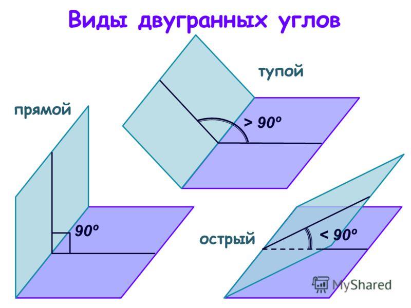 Виды двугранных углов 90º > 90º < 90º острый тупой прямой
