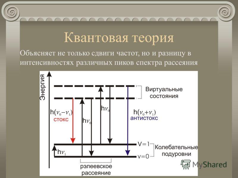 Квантовая теория Объясняет не только сдвиги частот, но и разницу в интенсивностях различных пиков спектра рассеяния