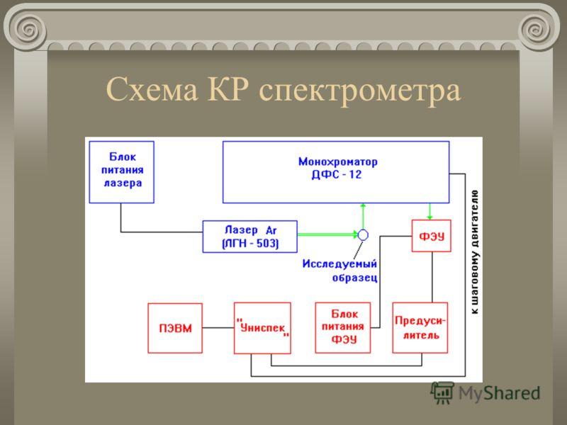 Схема КР спектрометра