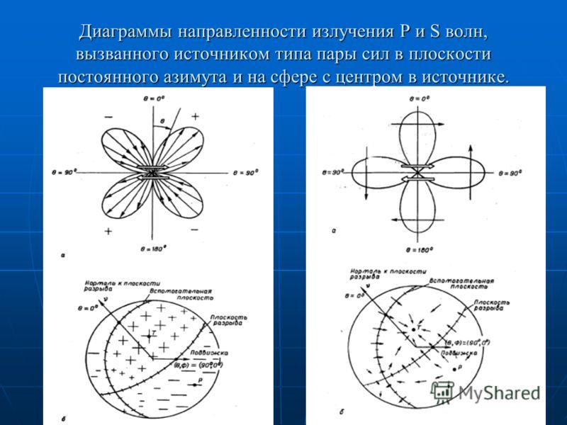 Диаграммы направленности излучения Р и S волн, вызванного источником типа пары сил в плоскости постоянного азимута и на сфере с центром в источнике.