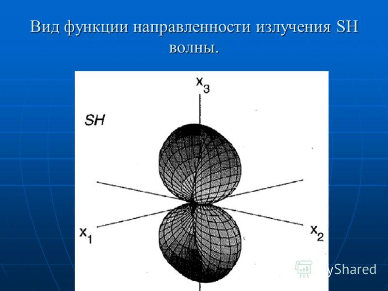 Вид функции направленности излучения SH волны.