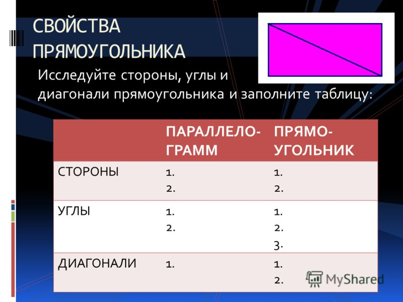 Исследуйте стороны, углы и диагонали прямоугольника и заполните таблицу: СВОЙСТВА ПРЯМОУГОЛЬНИКА ПАРАЛЛЕЛО- ГРАММ ПРЯМО- УГОЛЬНИК СТОРОНЫ1. 2. 1. 2. УГЛЫ1. 2. 1. 2. 3. ДИАГОНАЛИ1. 2.