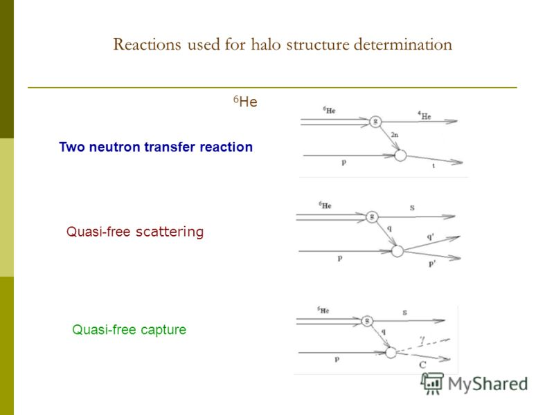 Reactions used for halo structure determination Two neutron transfer reaction Quasi-free scattering Quasi-free capture 6 He