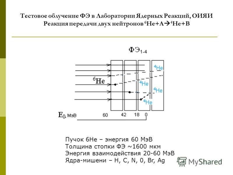 Тестовое облучение ФЭ в Лаборатории Ядерных Реакций, ОИЯИ Реакция передачи двух нейтронов 6 He+A 4 He+B Пучок 6He – энергия 60 МэВ Толщина стопки ФЭ ~1600 мкм Энергия взаимодействия 20-60 МэВ Ядра-мишени – H, C, N, 0, Br, Ag