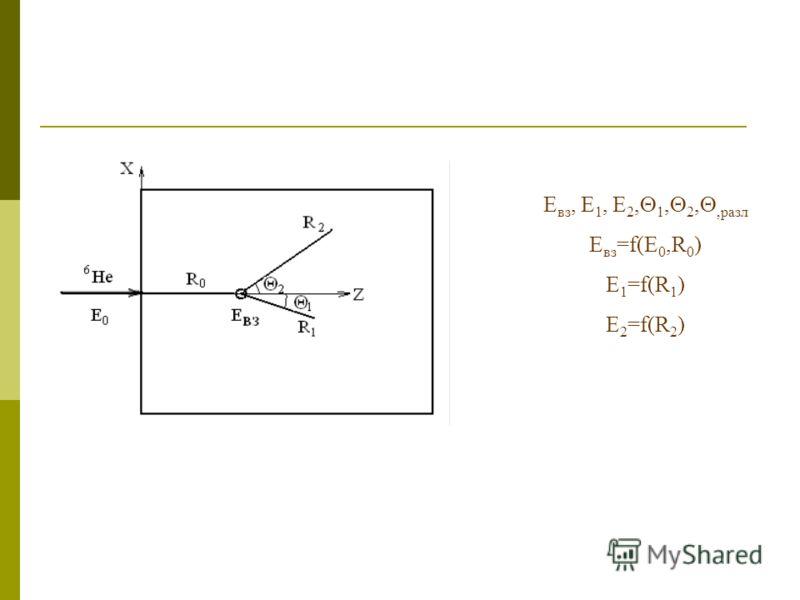 E вз, E 1, E 2, 1, 2,,разл E вз =f(E 0,R 0 ) E 1 =f(R 1 ) E 2 =f(R 2 )