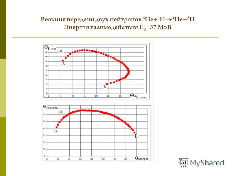 Реакция передачи двух нейтронов 6 He+ 1 H 4 He+ 3 H Энергия взаимодействия E 0 =37 МэВ