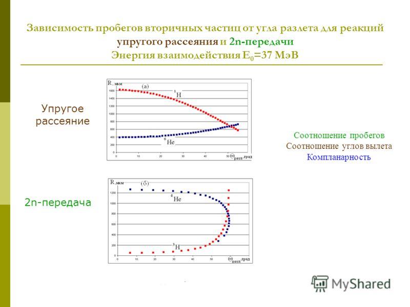 Зависимость пробегов вторичных частиц от угла разлета для реакций упругого рассеяния и 2n-передачи Энергия взаимодействия E 0 =37 МэВ Упругое рассеяние 2n-передача Соотношение пробегов Соотношение углов вылета Компланарность