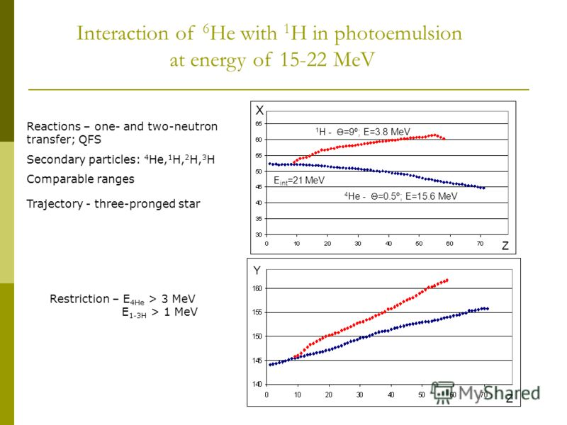 E int =21 MeV 1 H - =9º; E=3.8 MeV 4 He - =0.5º; E=15.6 MeV X Y Z Z Interaction of 6 He with 1 H in photoemulsion at energy of 15-22 MeV Reactions – one- and two-neutron transfer; QFS Secondary particles: 4 He, 1 H, 2 H, 3 H Comparable ranges Traject
