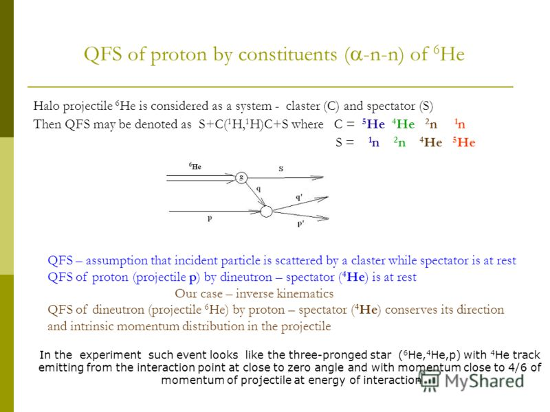 QFS of proton by constituents ( -n-n) of 6 He Halo projectile 6 He is considered as a system - claster (C) and spectator (S) Then QFS may be denoted as S+C( 1 H, 1 H)C+S where C = 5 He 4 He 2 n 1 n S = 1 n 2 n 4 He 5 He QFS – assumption that incident