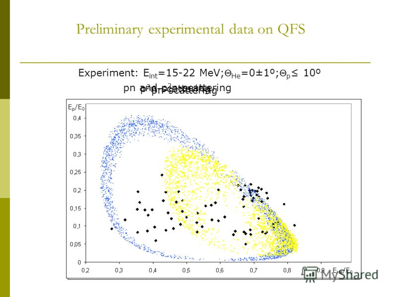 Preliminary experimental data on QFS Experiment: E int =15-22 MeV; He =0±1º; p 10º p 2 n-scattering pn and p 2 n-scattering pn-scattering E He /E 0 E p /E 0