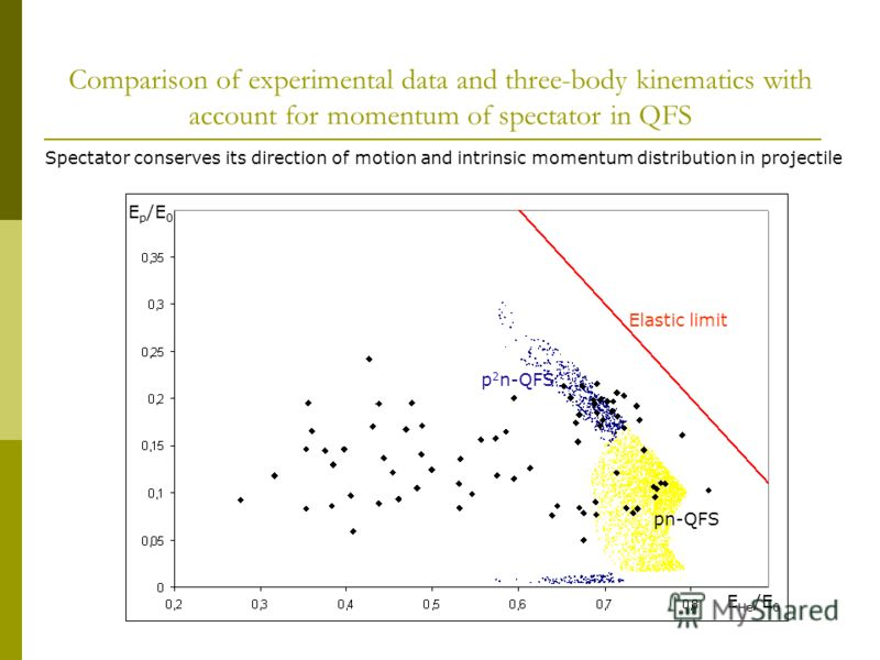 Comparison of experimental data and three-body kinematics with account for momentum of spectator in QFS Elastic limit pn-QFS p 2 n-QFS E p /E 0 E He /E 0 Spectator conserves its direction of motion and intrinsic momentum distribution in projectile