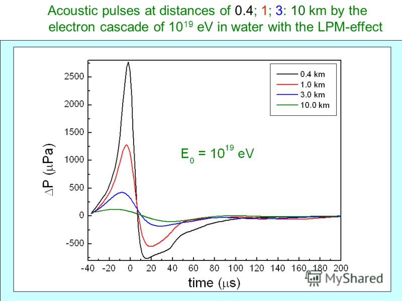 Acoustic pulses at distances of 0.4; 1; 3: 10 km by the electron cascade of 10 19 eV in water with the LPM-effect
